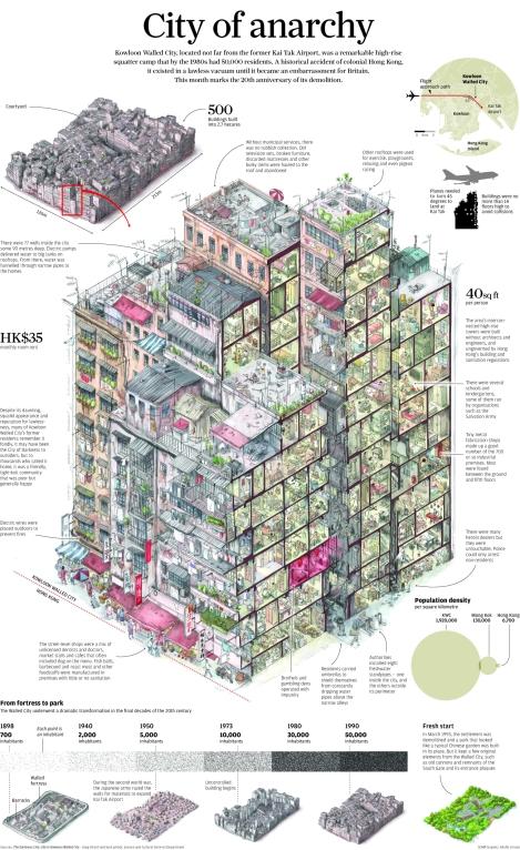 kowloon infografia